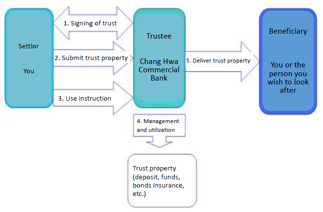 Introduction of Money Trust Structure Diagram